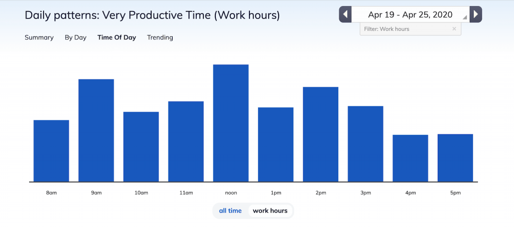 work hours in a month - less