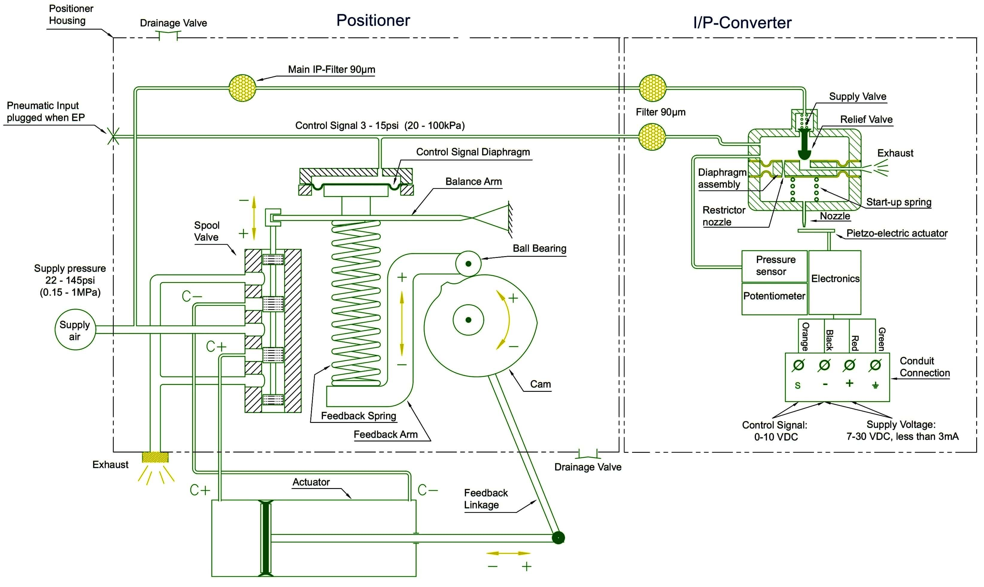 Electropneumatic Valve Positioner Working Principle