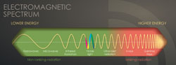 Illustration of electromagnetic spectrum