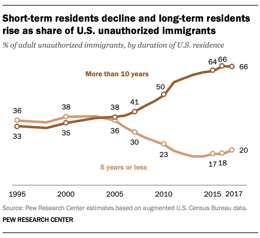 Short-term residents decline and long-term residents rise as share of U.S. unauthorized immigrants