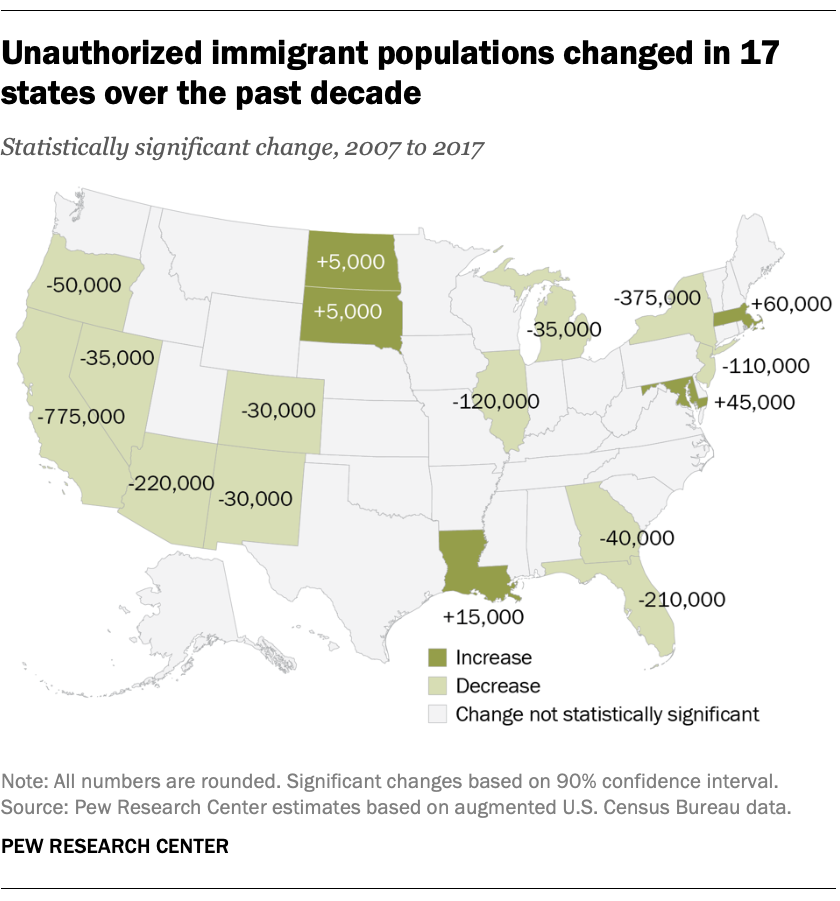 Unauthorized immigrant populations changed in 17 states over the past decades
